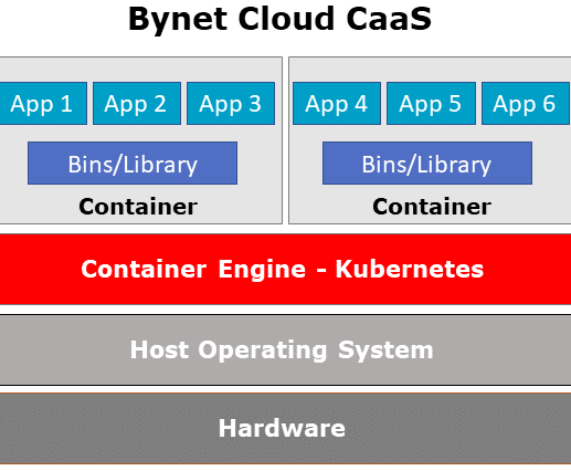 caas architecture bynet cloud