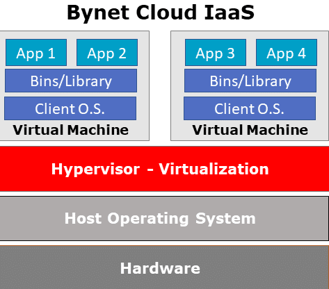 IaaS architecture on Bynet Cloud IL